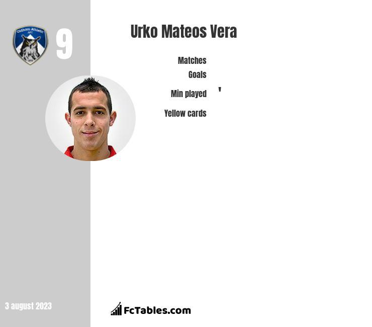 Urko Mateos Vera infographic