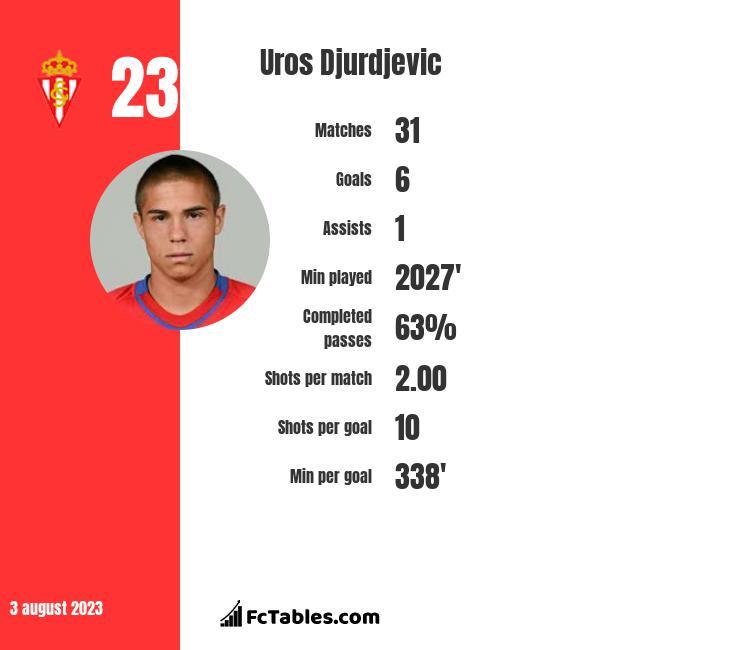 Uros Djurdjevic infographic