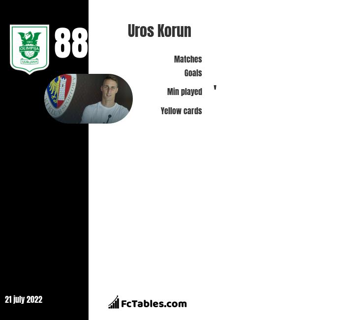 Uros Korun infographic