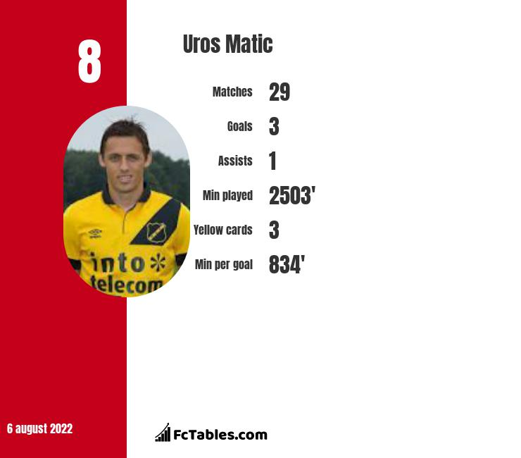 Uros Matic infographic