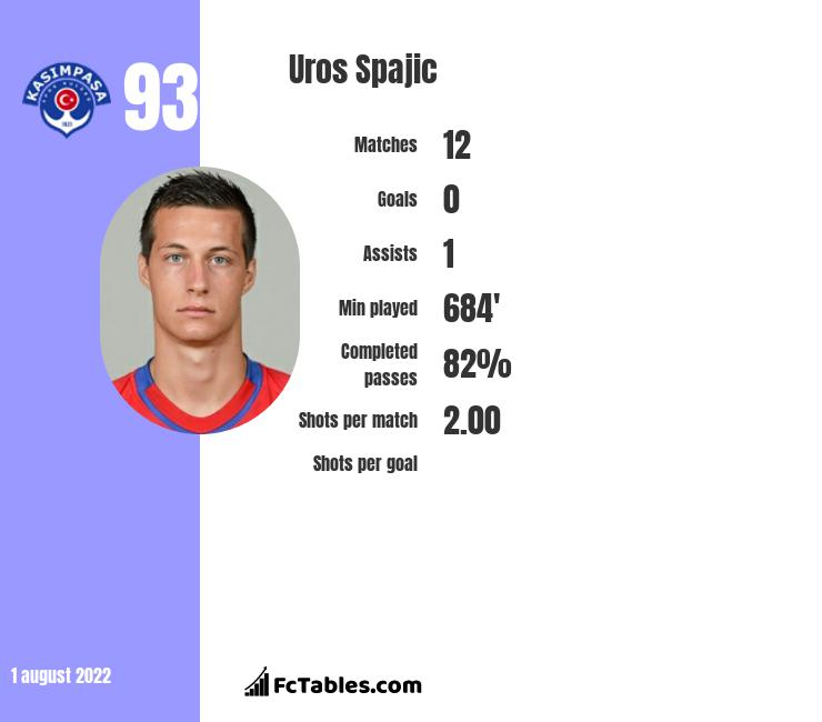Uros Spajic infographic