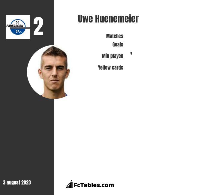 Uwe Huenemeier infographic