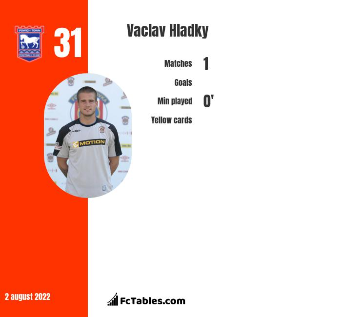 Vaclav Hladky infographic