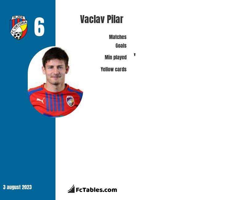 Vaclav Pilar infographic