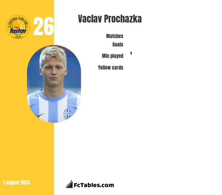 Vaclav Prochazka infographic