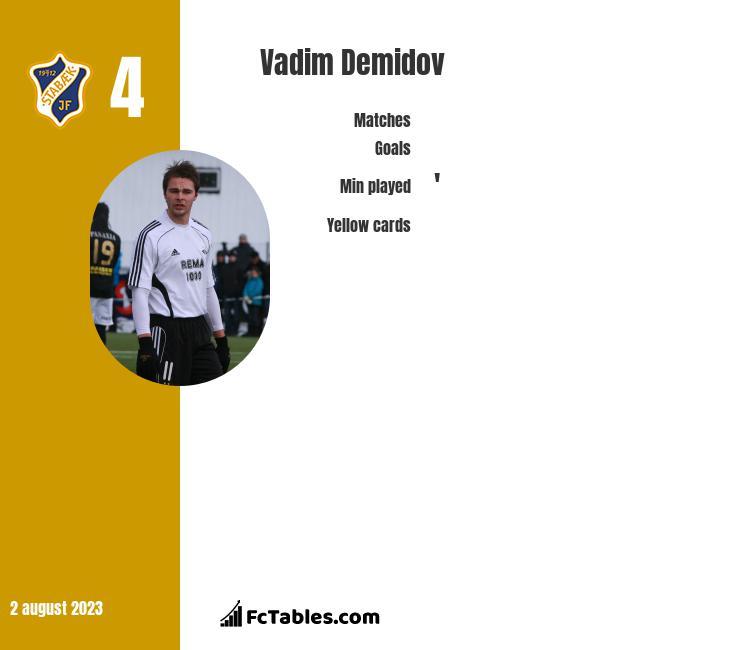 Vadim Demidov infographic
