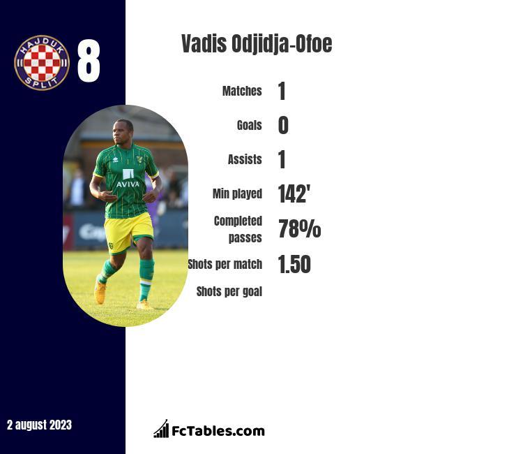 Vadis Odjidja-Ofoe infographic