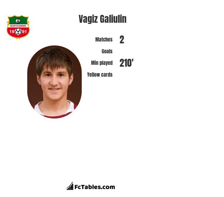 Vagiz Galiulin infographic