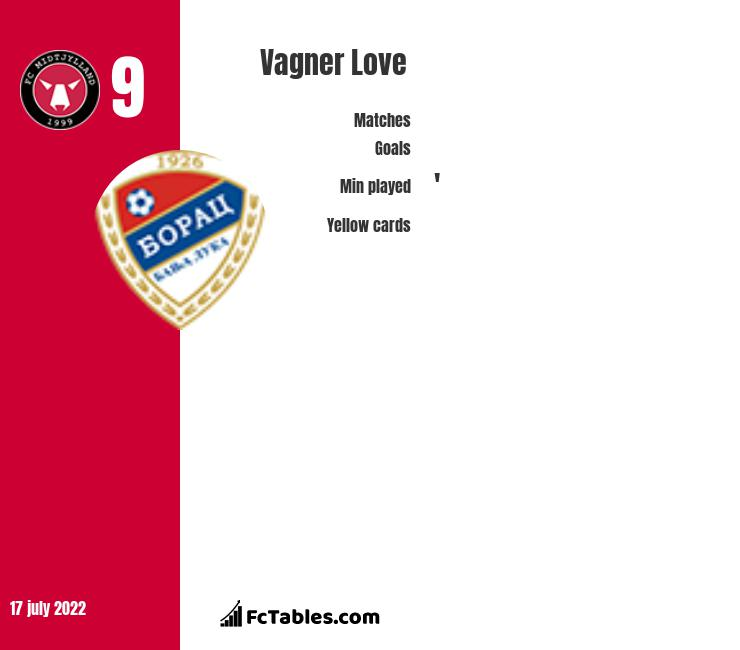 Vagner Love infographic
