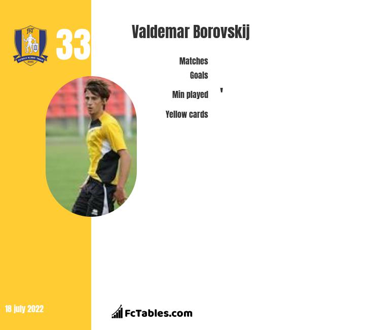 Valdemar Borovskij infographic