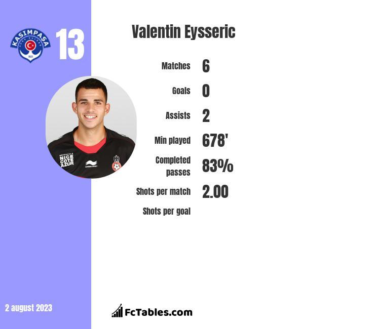 Valentin Eysseric infographic