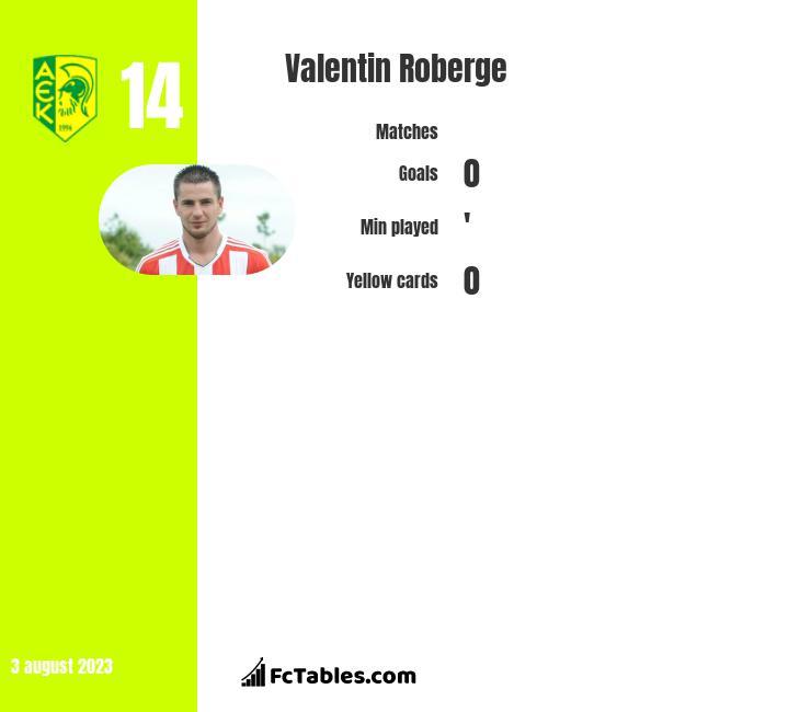 Valentin Roberge infographic