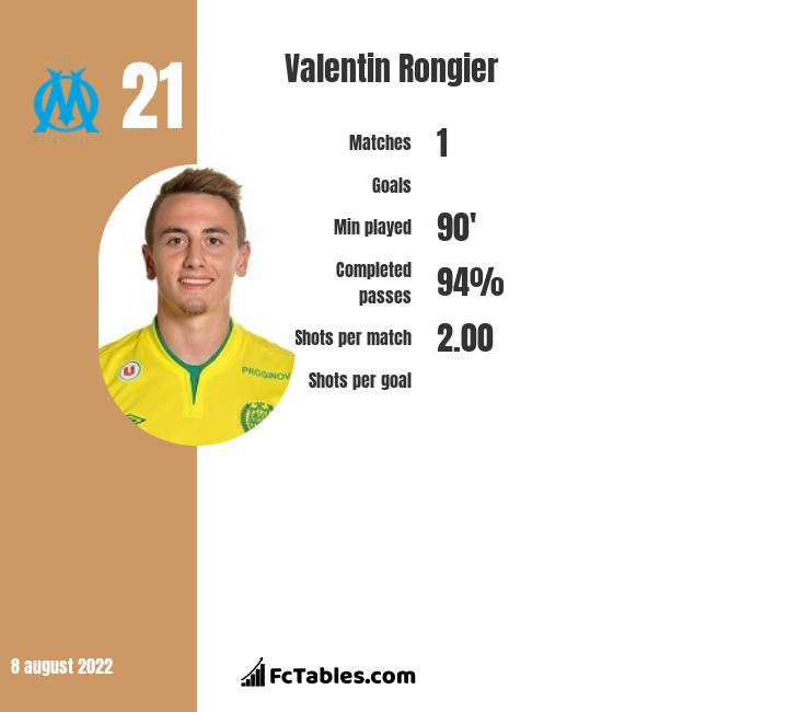 Valentin Rongier infographic