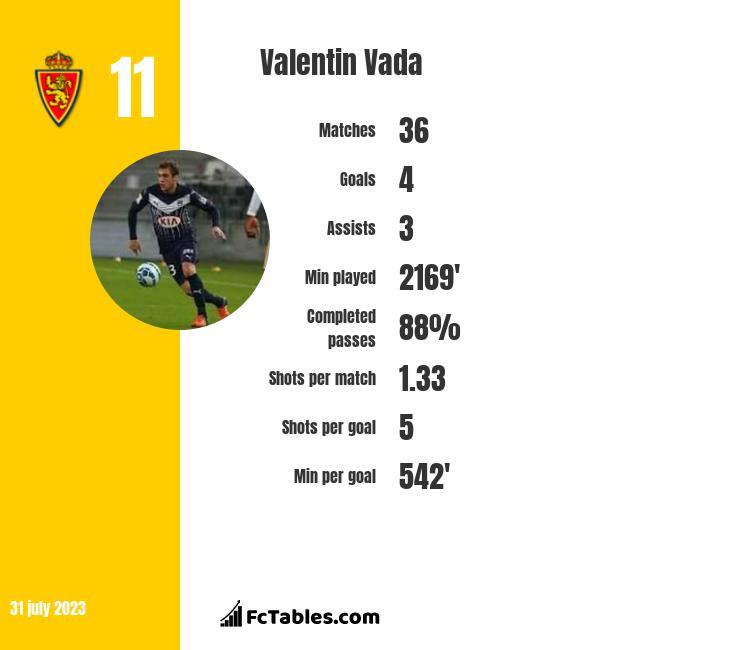 Valentin Vada infographic