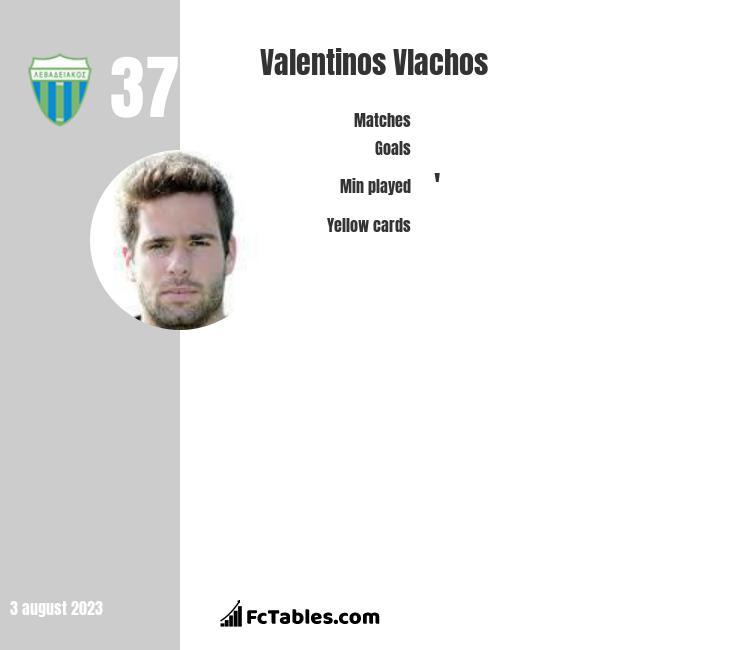 Valentinos Vlachos infographic