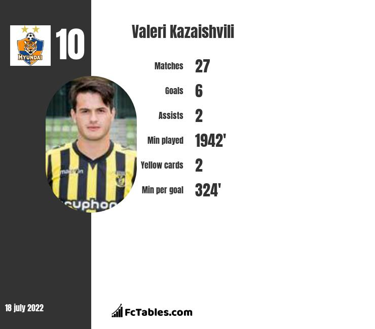 Valeri Kazaishvili infographic statistics for San Jose Earthquakes