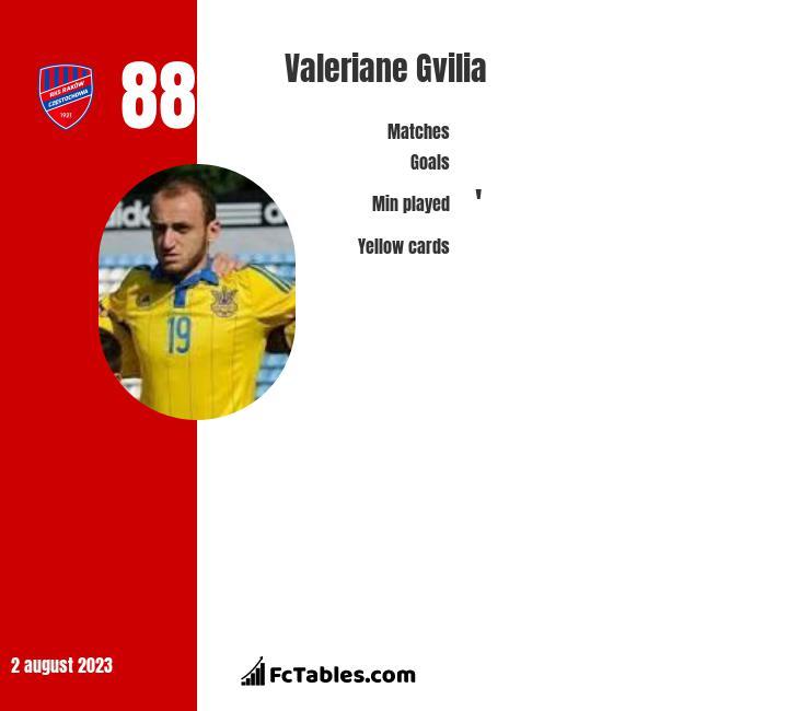 Valeriane Gvilia infographic