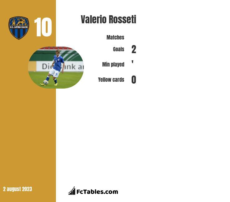 Valerio Rosseti infographic