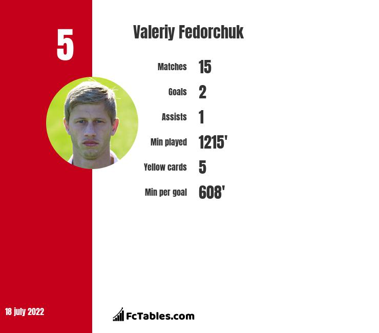 Valeriy Fedorchuk infographic