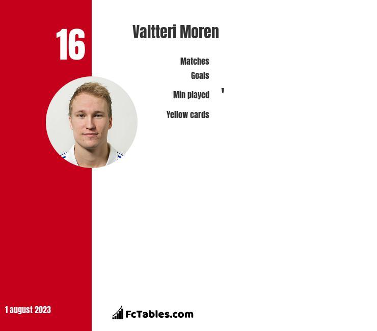 Valtteri Moren infographic