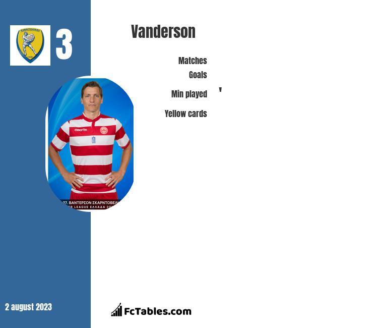Vanderson infographic