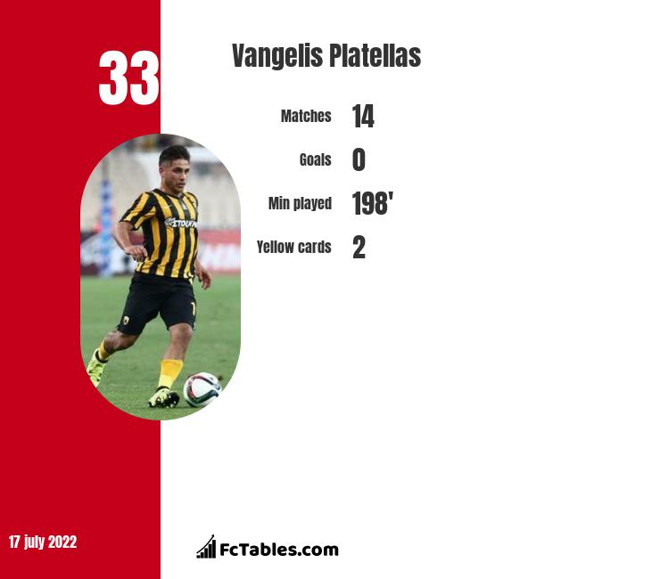 Vangelis Platellas infographic