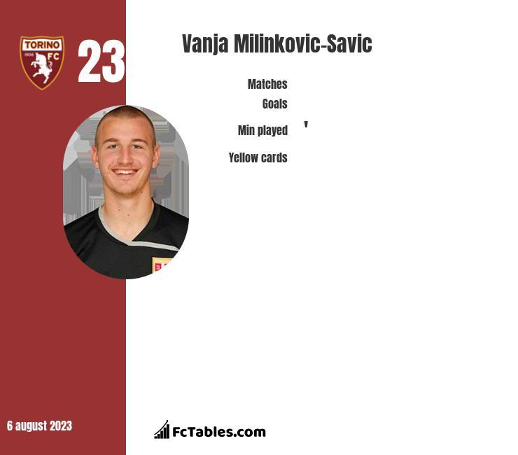 Vanja Milinkovic-Savic infographic