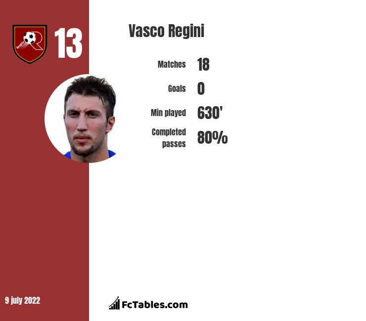 Vasco Regini infographic statistics for SPAL