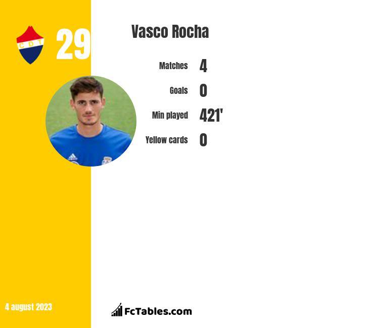 Vasco Rocha infographic
