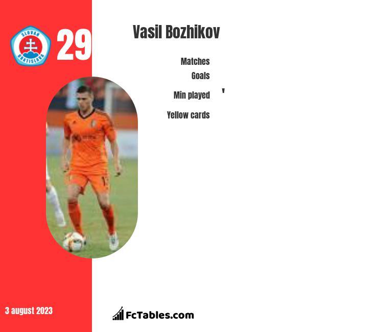 Vasil Bozhikov infographic