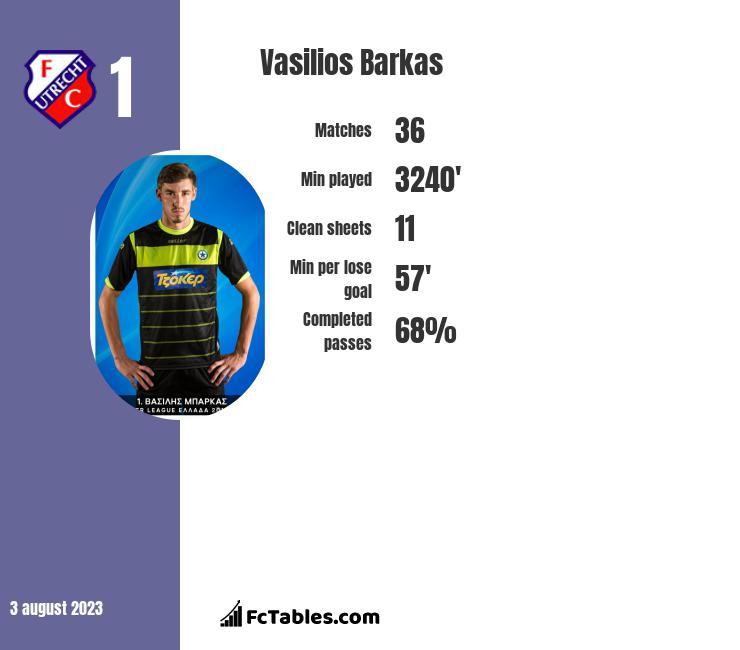 Vasilios Barkas infographic