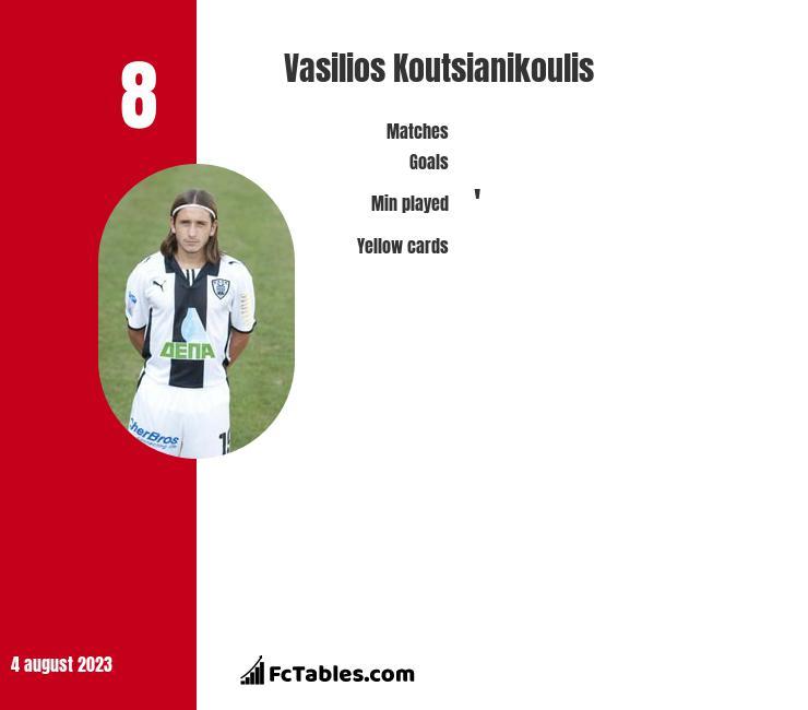 Vasilios Koutsianikoulis infographic