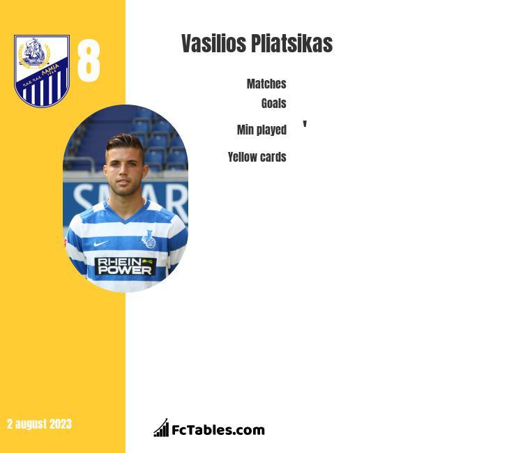 Vasilios Pliatsikas infographic