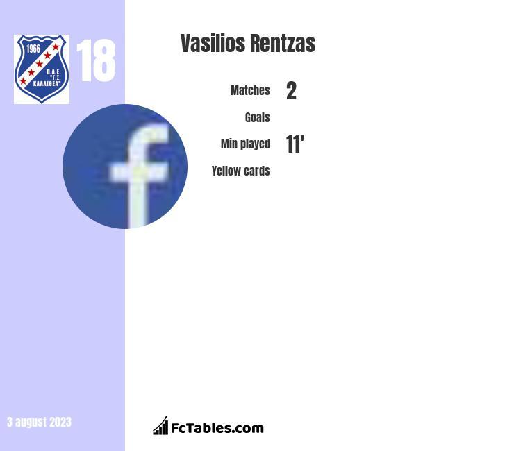 Vasilios Rentzas infographic