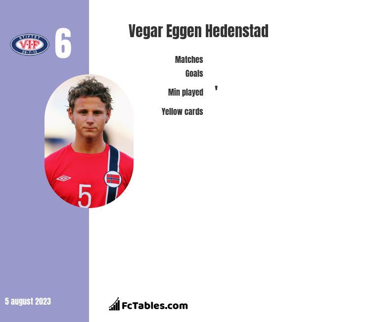 Vegar Eggen Hedenstad infographic