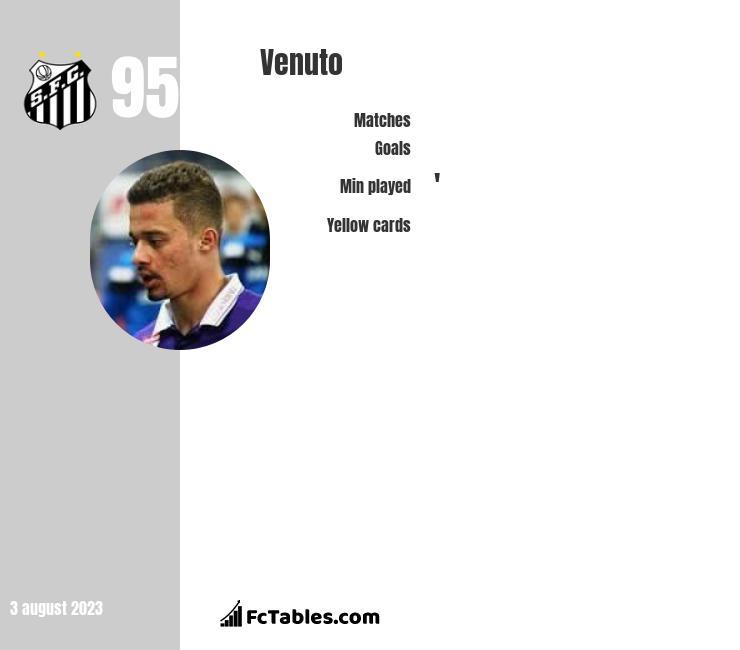 Venuto infographic