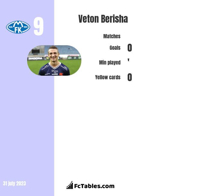 Veton Berisha infographic