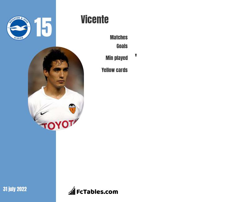 Vicente infographic