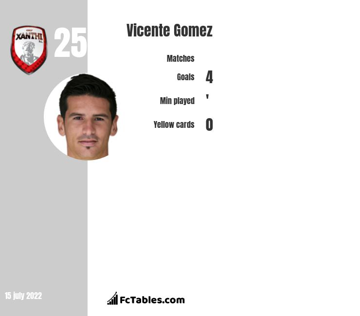 Vicente Gomez infographic