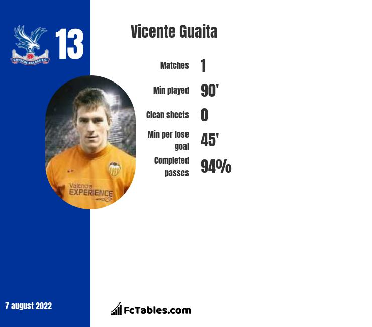 Vicente Guaita infographic statistics for Crystal Palace