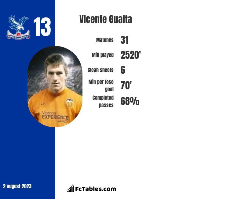Vicente Guaita infographic