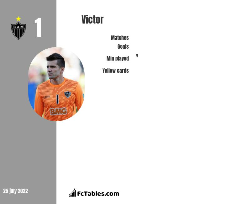 Victor infographic statistics for Atletico MG