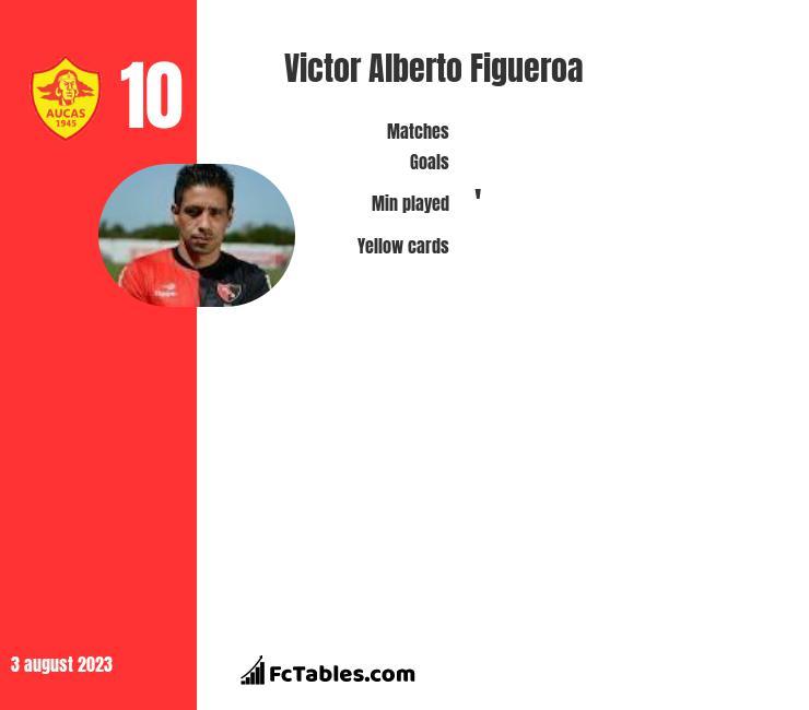 Victor Alberto Figueroa infographic