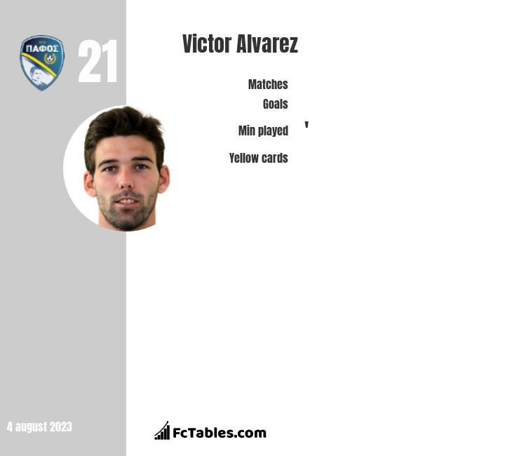 Victor Alvarez infographic