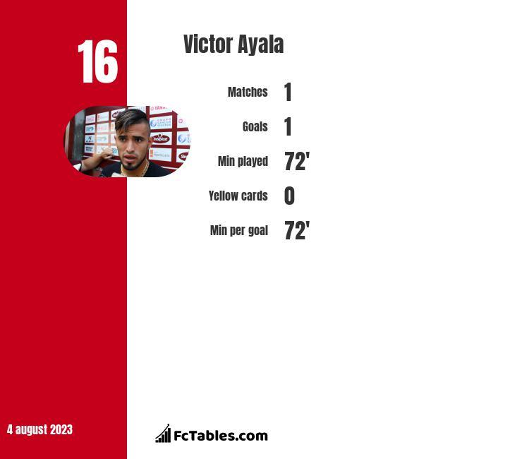 Victor Ayala infographic