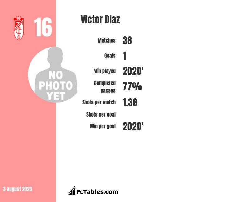 Victor Diaz infographic