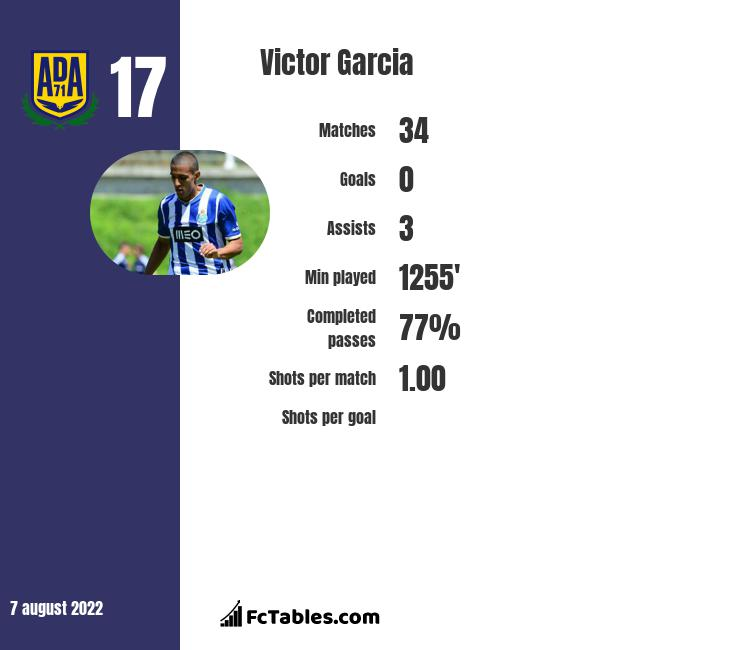 Victor Garcia infographic