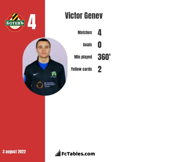 Victor Genev infographic