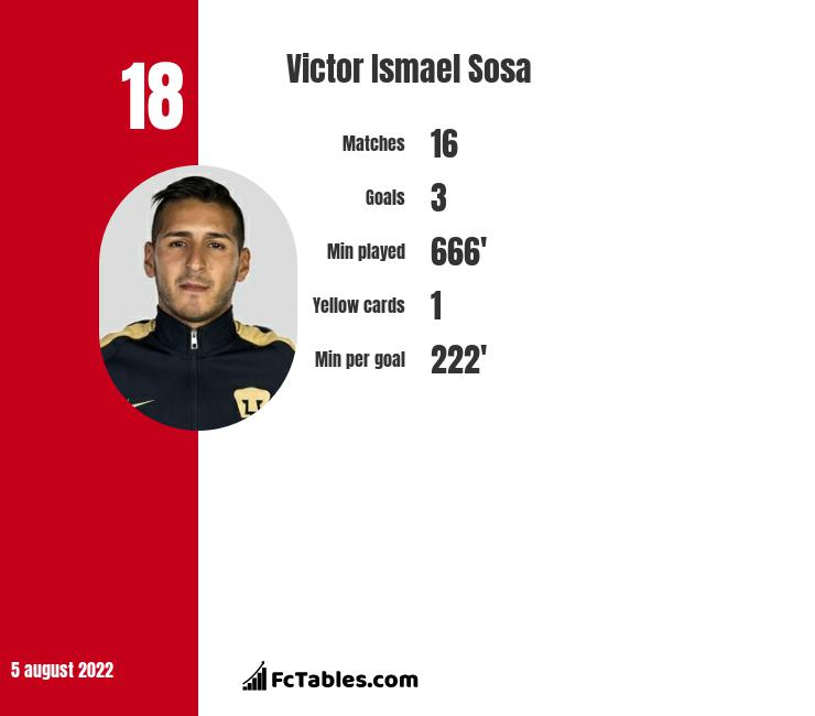 Victor Ismael Sosa infographic statistics for Pachuca