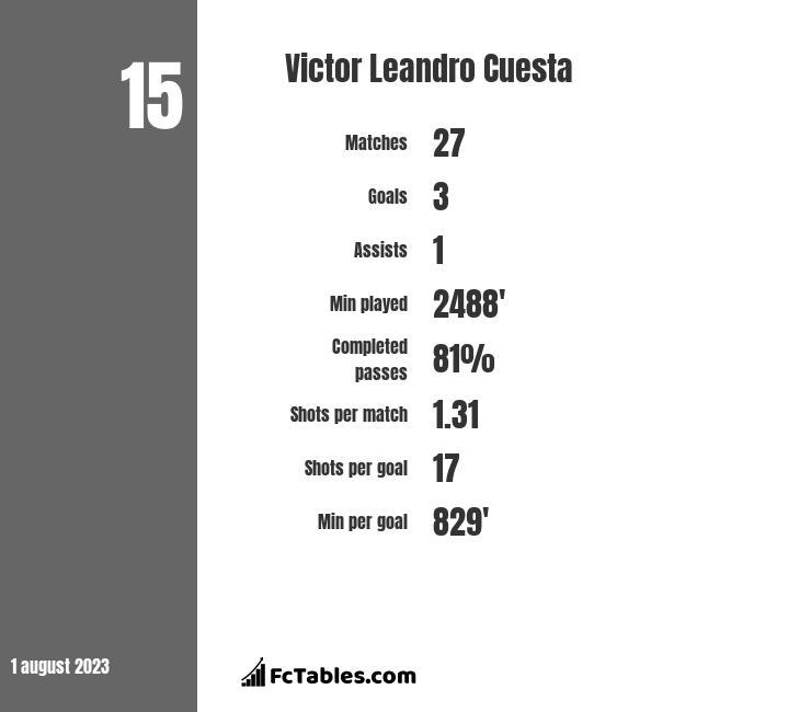 Victor Leandro Cuesta infographic